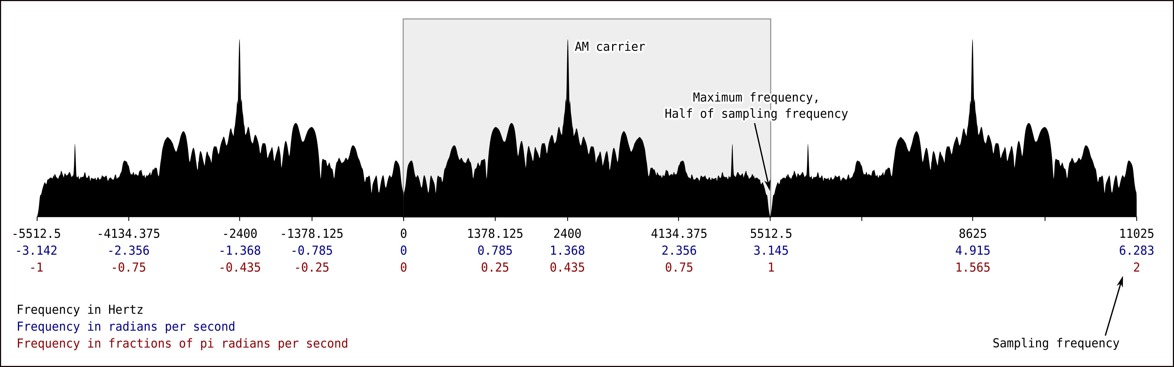 Frequency unit comparison