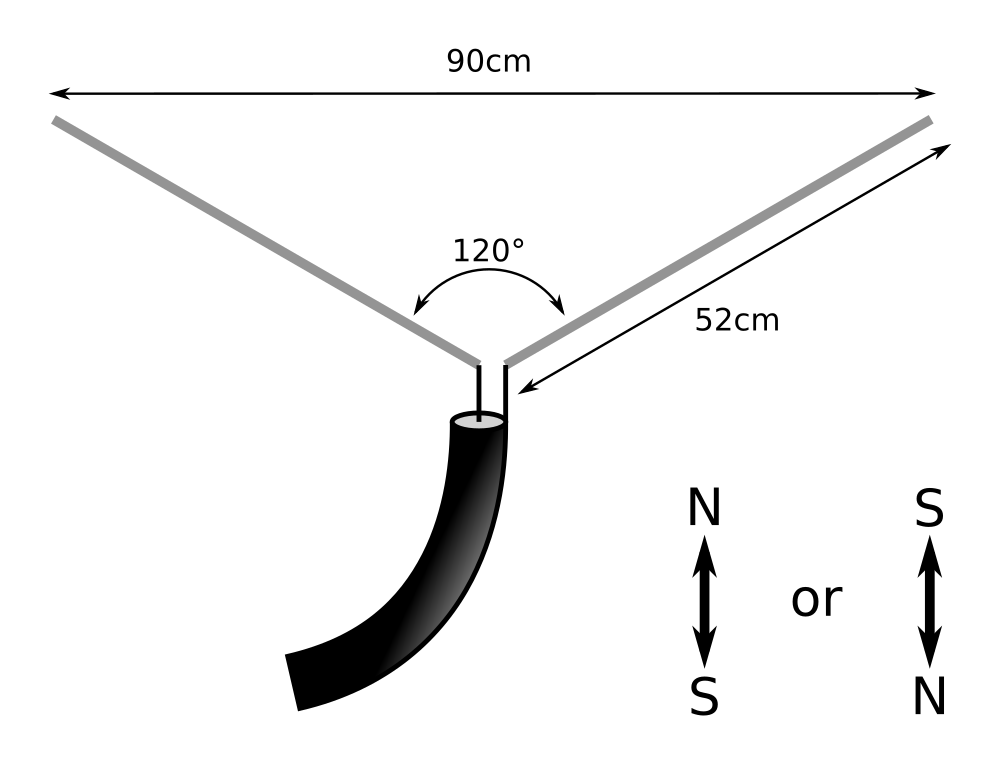 V-dipole